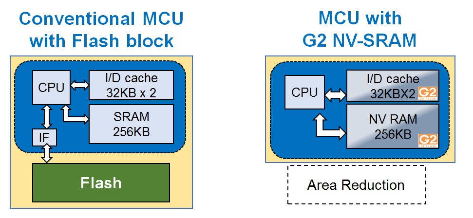 MCU with NV-RAM image